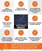 Alerte météo de vigilance orange pour oragessur le département de la Saône-et-Loire